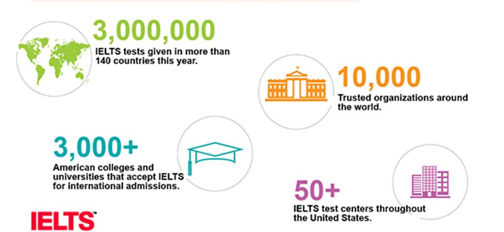 IELTS Test Center - English tests at our Language Institute in Washington DC